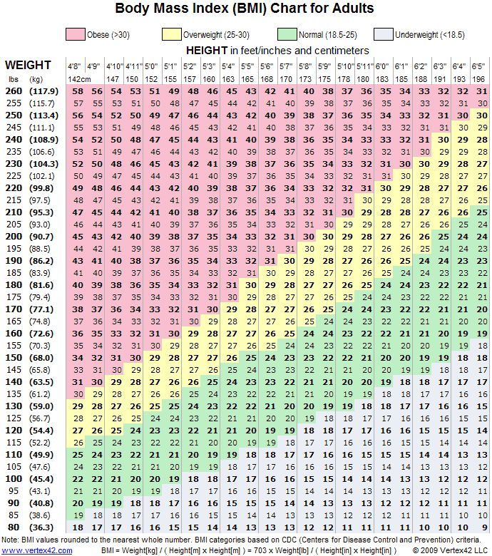bmi calculator for women over 50