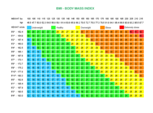 bmi chart for women by age