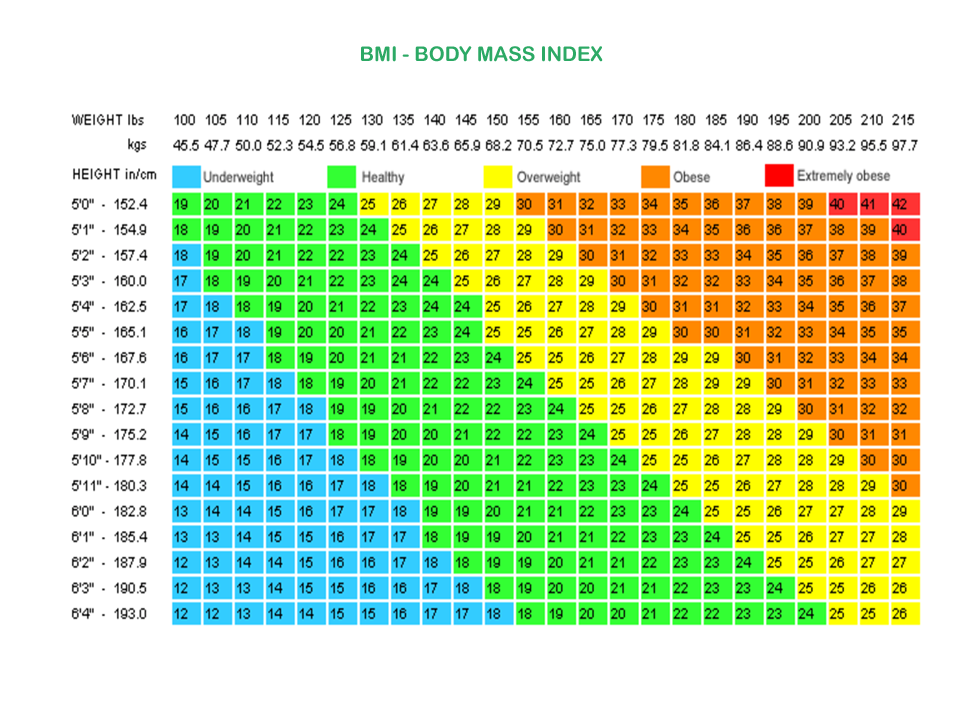 Bmi chart for women by age weight loss surgery