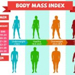Possible Health Risks When People Cannot Maintain Normal BMI For Women
